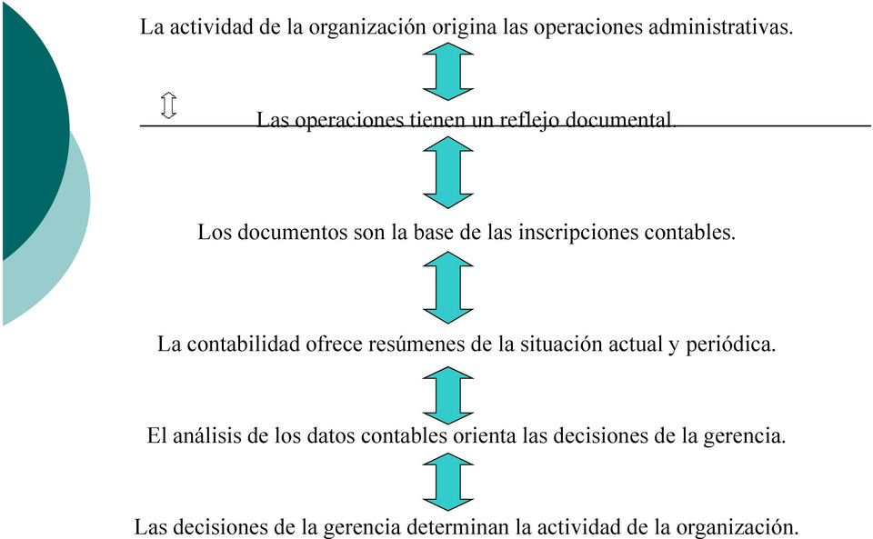 Los documentos son la base de las inscripciones contables.