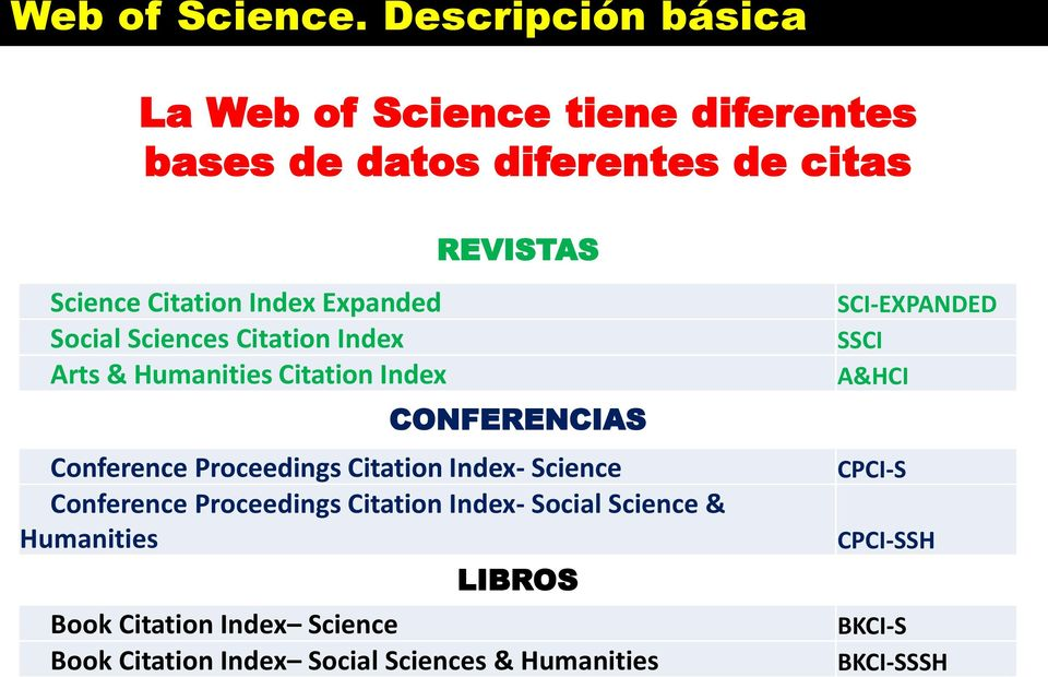 Expanded Social Sciences Citation Index Arts & Humanities Citation Index REVISTAS CONFERENCIAS Conference Proceedings