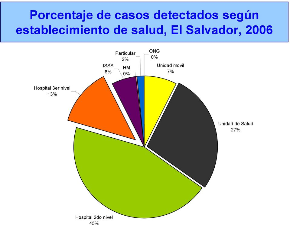 6% Particular 2% HM 0% ONG 0% Unidad movil 7%