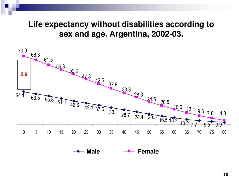 according sexo. to Argentina al 01-01-2003 sex and age. Argentina, 2002-03. 5.9 56.8 52.