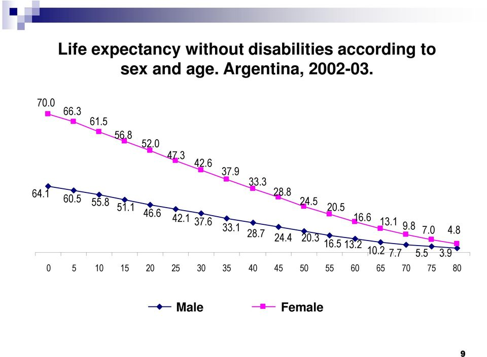 according sexo. to Argentina al 01-01-2003 sex and age. Argentina, 2002-03. 64.1 60.5 55.