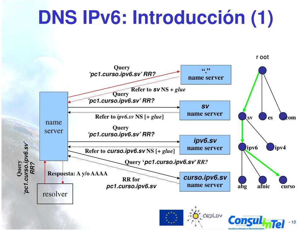 ipv6.sv NS [+ glue] Respuesta: A y/o AAAA RR for pc1.curso.ipv6.sv resolver sv name server ipv6.