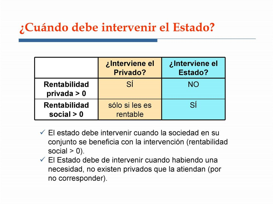 SÍ sólo si les es rentable Interviene el Estado?
