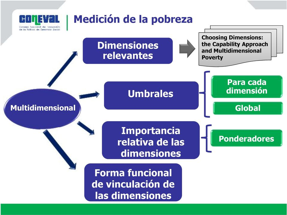 Multidimensional Umbrales Para cada dimensión Global Importancia