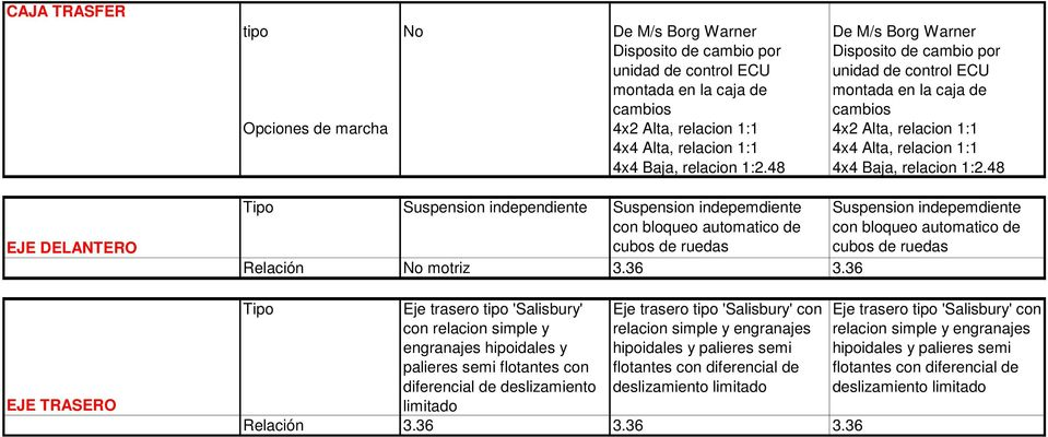 48 4x4 Baja, relacion 1:2.48 Suspension independiente Suspension indepemdiente con bloqueo automatico de cubos de ruedas Relación No motriz 3.36 3.