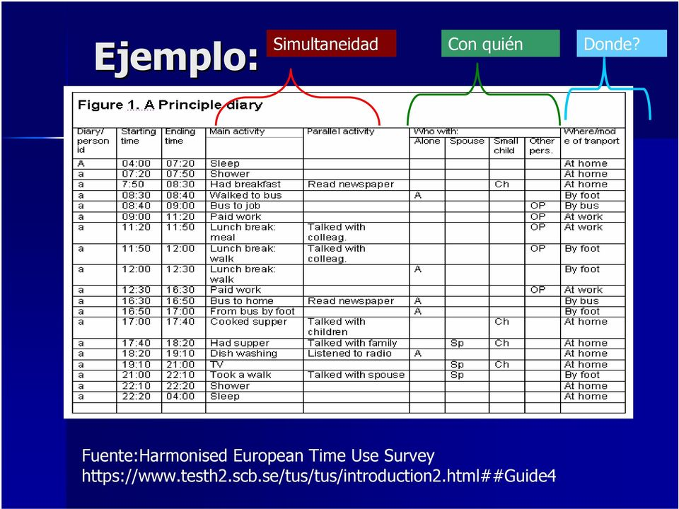 Fuente:Harmonised European Time Use