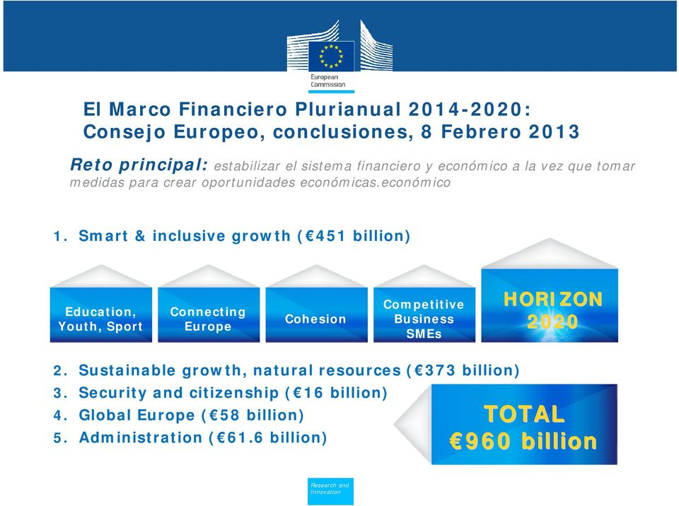 Smart & inclusive growth ( 451 billion) Education, Youth, Sport Connecting Europe Cohesion Competitive Business SMEs HORIZON 2020 2.