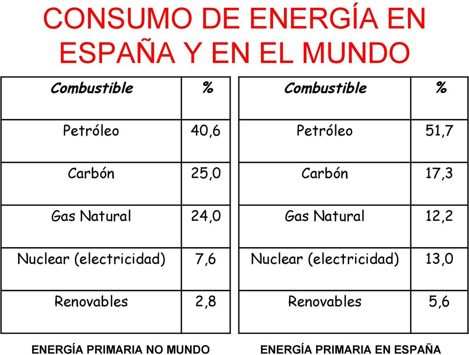 Natural 12,2 Nuclear (electricidad) 7,6 Nuclear (electricidad) 13,0
