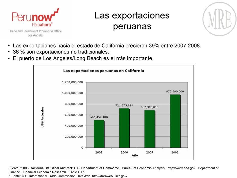 Fuente: 2006 California Statistical Abstract U.S. Department of Commerce. Bureau of Economic Analysis. http://www.bea.