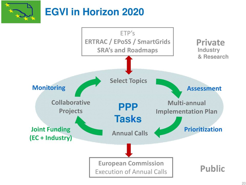 Projects Joint Funding (EC + Industry) PPP Tasks Annual Calls Multi-annual