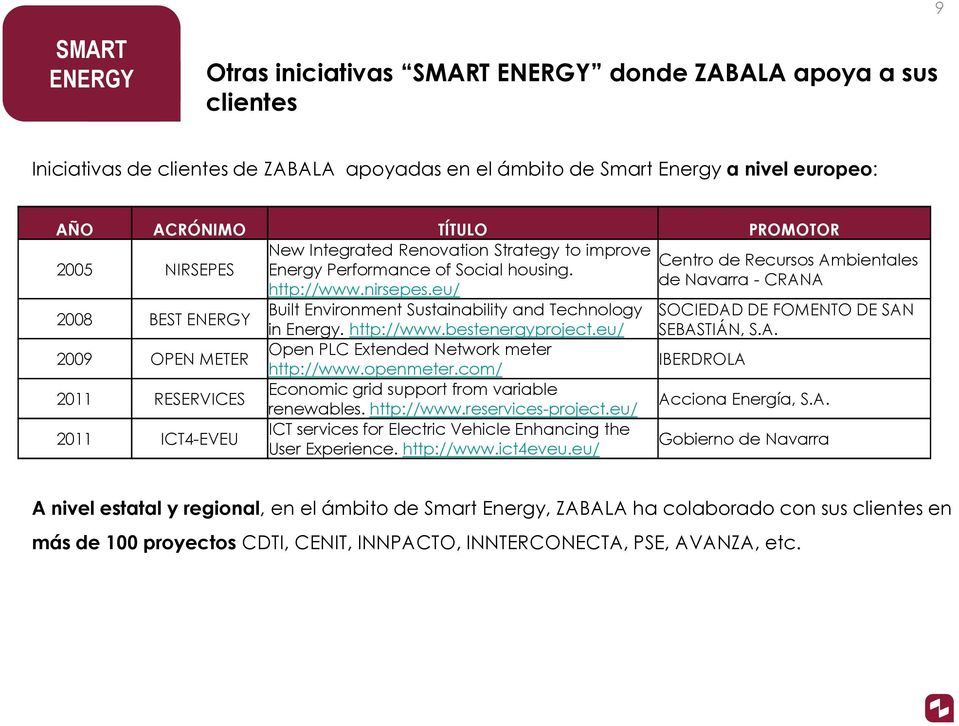 eu/ Centro de Recursos Ambientales de Navarra - CRANA 2008 BEST ENERGY Built Environment Sustainability and Technology in Energy. http://www.bestenergyproject.