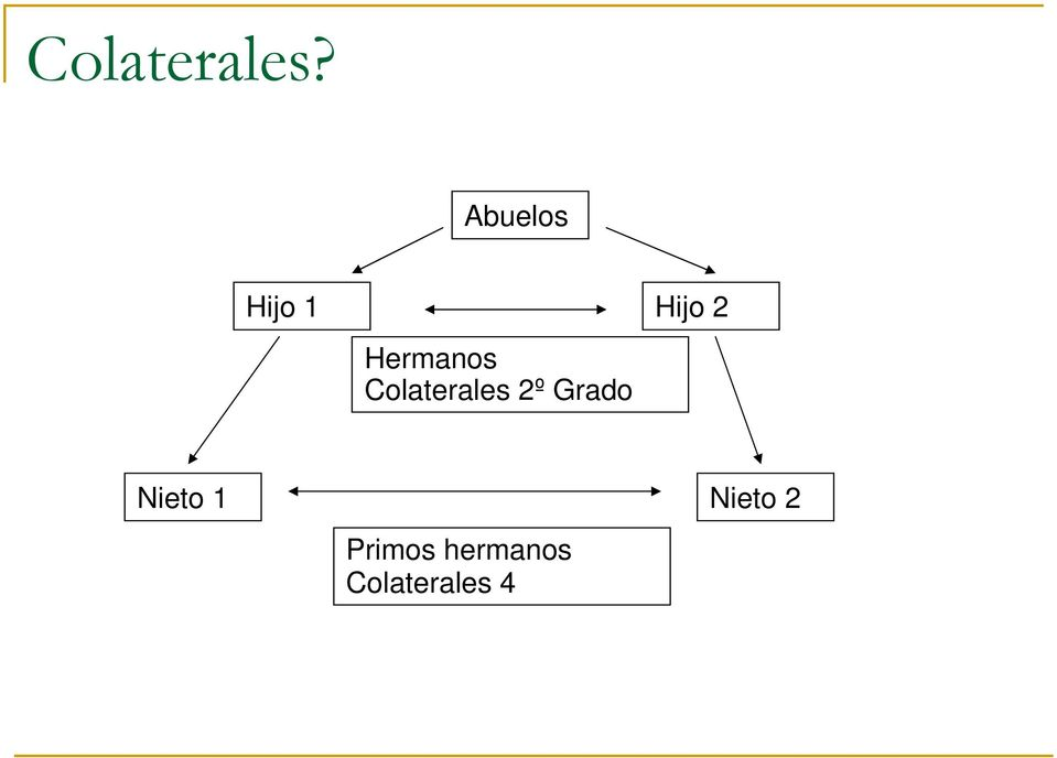 Hermanos Colaterales 2º