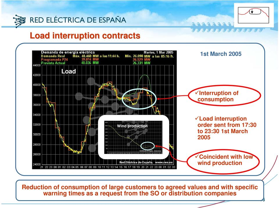 Coincident with low wind production Reduction of consumption of large customers to