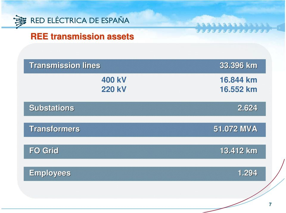 844 km 220 kv 16.552 km Substations 2.