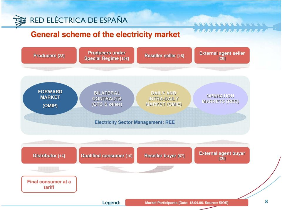 (OMIE) OPERATION MARKETS (REE) Electricity Sector Management: REE Distributor [14] Qualified consumer [10] Reseller