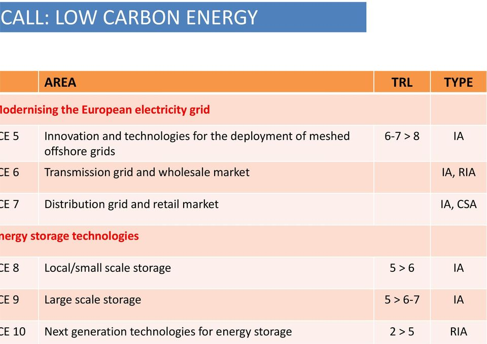 market IA, RIA E 7 Distribution grid and retail market IA, CSA ergy storage technologies E 8 Local/small
