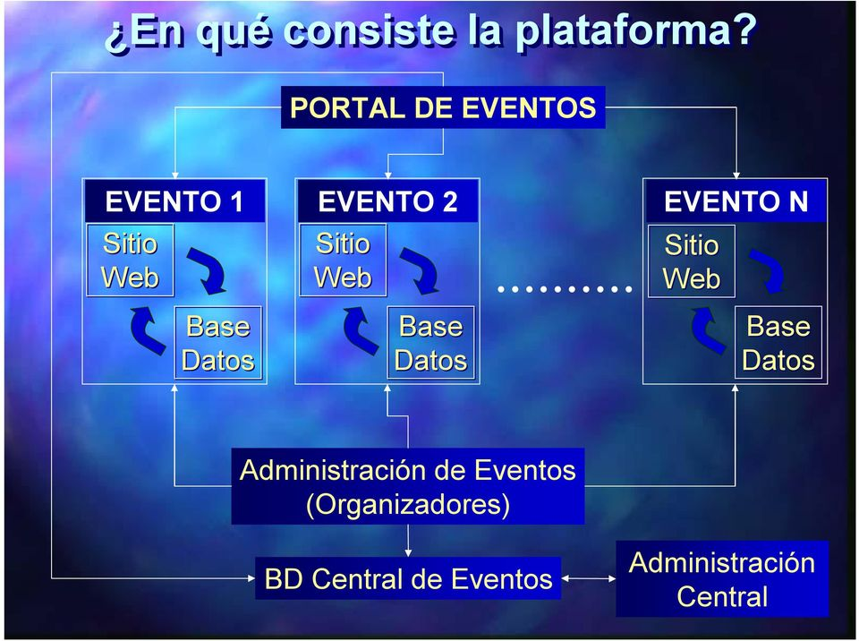 .. EVENTO N Sitio Web Base Datos Base Datos Base Datos