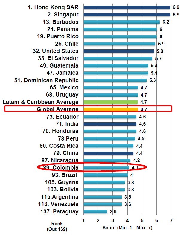 Fuente: The Global Competitiveness Report 2010-2011 La calidad de la infraestructura de transporte aéreo según el Global