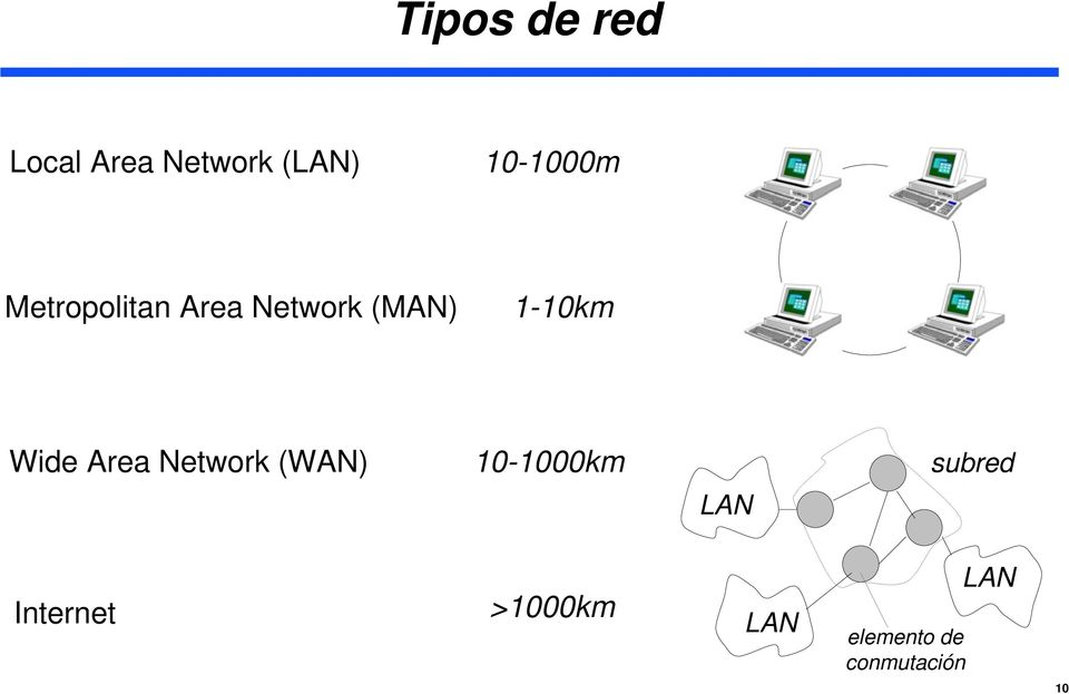 1-10km Wide Area Network (WAN) 10-1000km