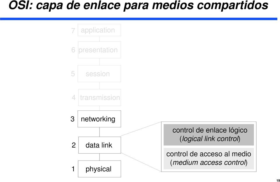 data link physical control de enlace lógico (logical link