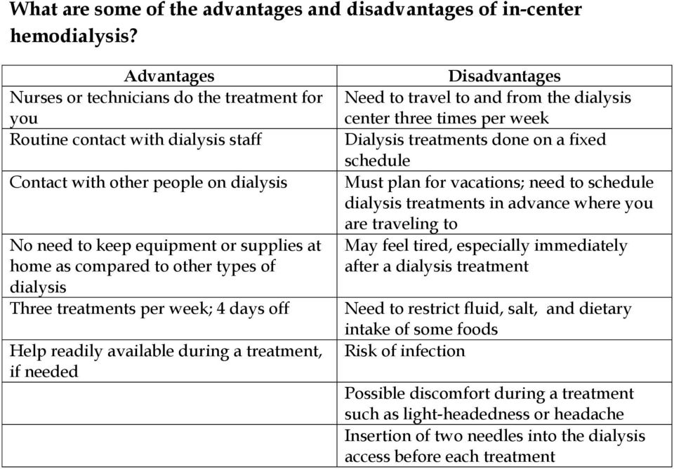 types of dialysis Three treatments per week; 4 days off Help readily available during a treatment, if needed Disadvantages Need to travel to and from the dialysis center three times per week Dialysis