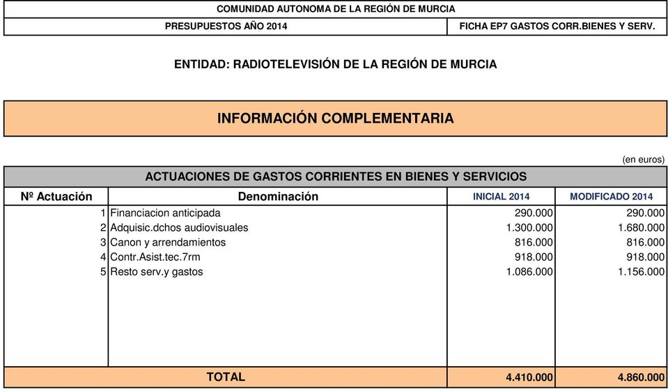 Denominación INICIAL 2014 MODIFICADO 2014 1 Financiacion anticipada 290.000 290.000 2 Adquisic.