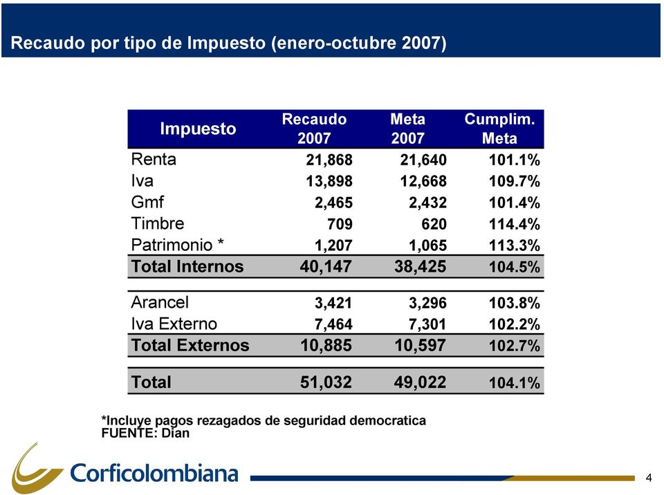 4% Patrimonio * 1,207 1,065 113.3% Total Internos 40,147 38,425 104.5% Arancel 3,421 3,296 103.