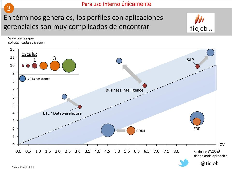 11 1 Escala: 1 SAP 9 8 1 posiciones 7 Business Intelligence 6 ETL / Datawarehouse 1 CRM