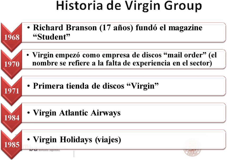 Although Branson retains complete ownership and control of the Virgin Brand, the commercial set up of companies using it is varied and Primera tienda de discos Virgin complex.