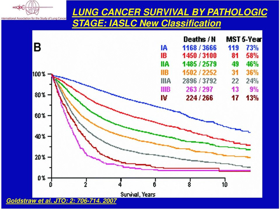 2007 LUNG CANCER SURVIVAL