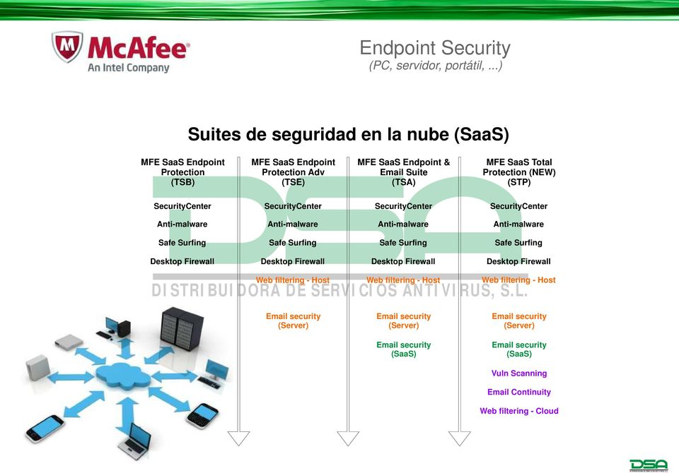 Protection (NEW) (STP) SecurityCenter SecurityCenter SecurityCenter SecurityCenter Anti-malware Anti-malware Anti-malware Anti-malware Safe Surfing Safe Surfing Safe Surfing