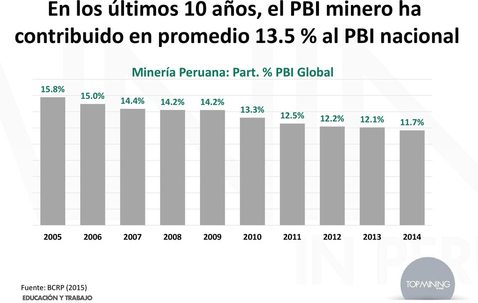 0% Minería Peruana: Part. % PBI Global 14.4% 14.2% 14.2% 13.