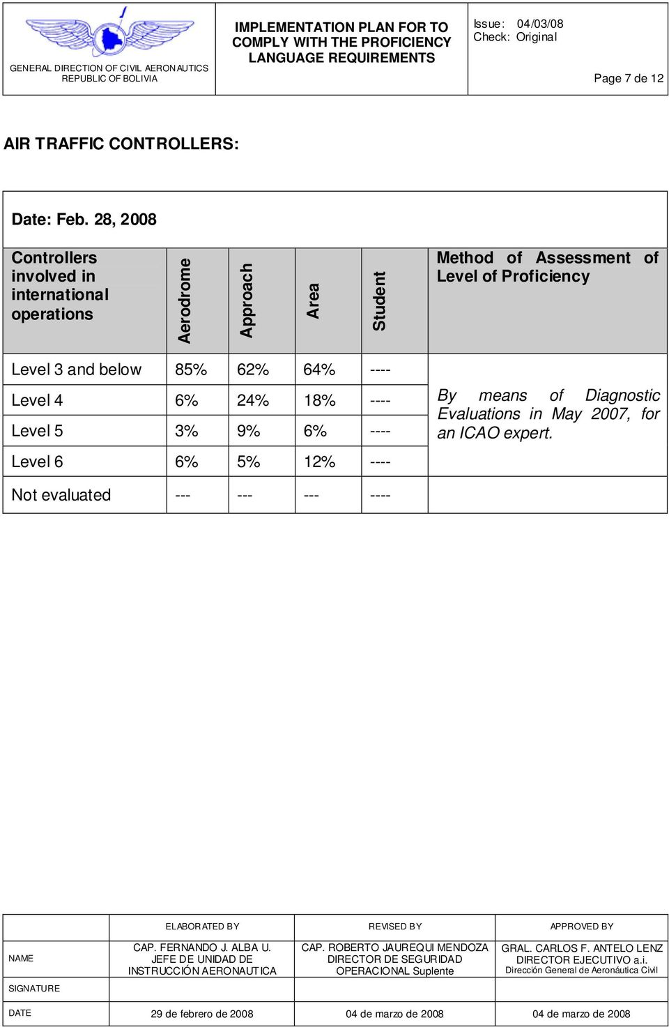 Assessment of Level of Proficiency Level 3 and below 85% 62% 64% ---- Level 4 6% 24% 18% ----