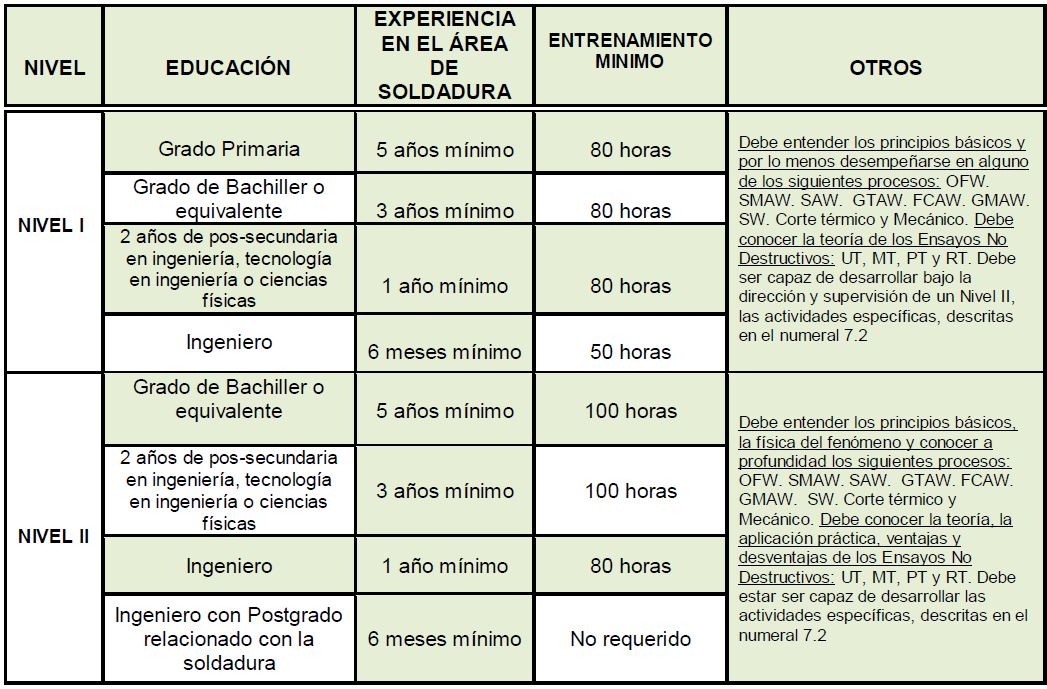 Requisitos de Educación
