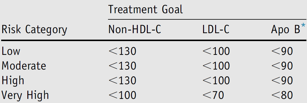 Objetivos del tratamiento de C-No-HDL-C, C-LDL y Apo B (mg/dl) NLA Dyslipidemia Recommendations - Journal of Clinical