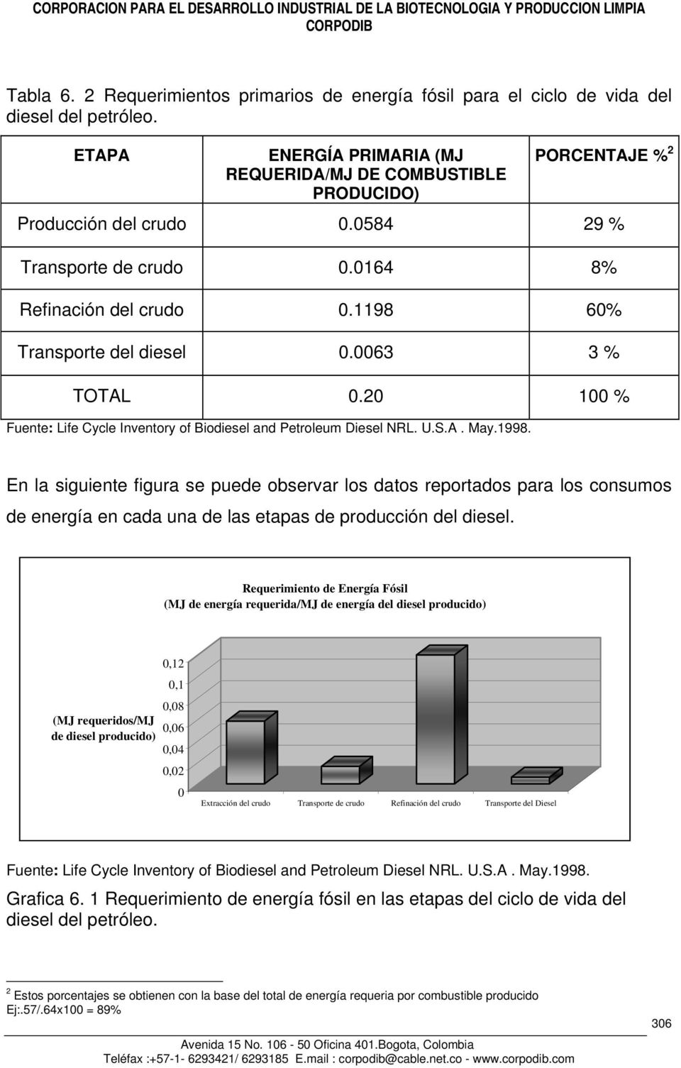 0063 3 % TOTAL 0.20 100 % Fuente: Life Cycle Inventory of Biodiesel and Petroleum Diesel NRL. U.S.A. May.1998.
