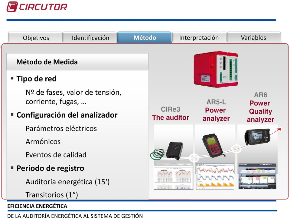 Parámetros eléctricos CIRe3 The auditor AR5-L Power analyzer AR6 Power Quality