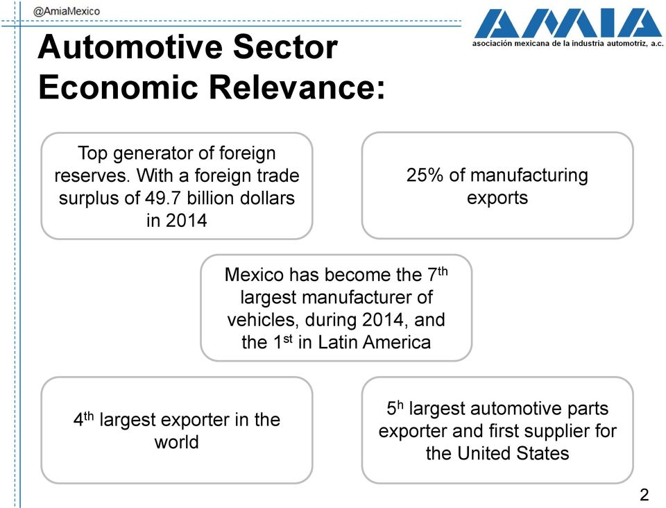 7 billion dollars in 2014 25% of manufacturing exports Mexico has become the 7 th largest