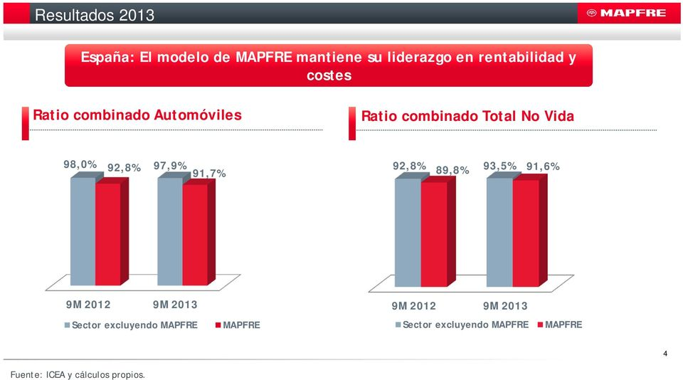 92,8% 91,7% 92,8% 93,5% 89,8% 91,6% 9M 2012 9M 2013 9M 2012 9M 2013 Sector