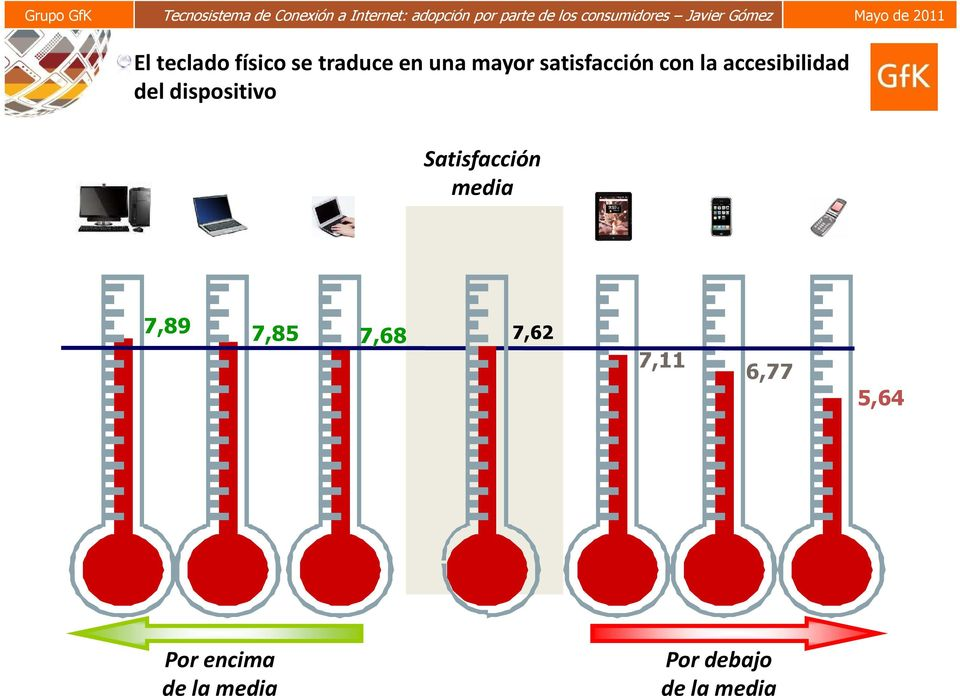 dispositivo Satisfacción media 7,89 7,85 7,68
