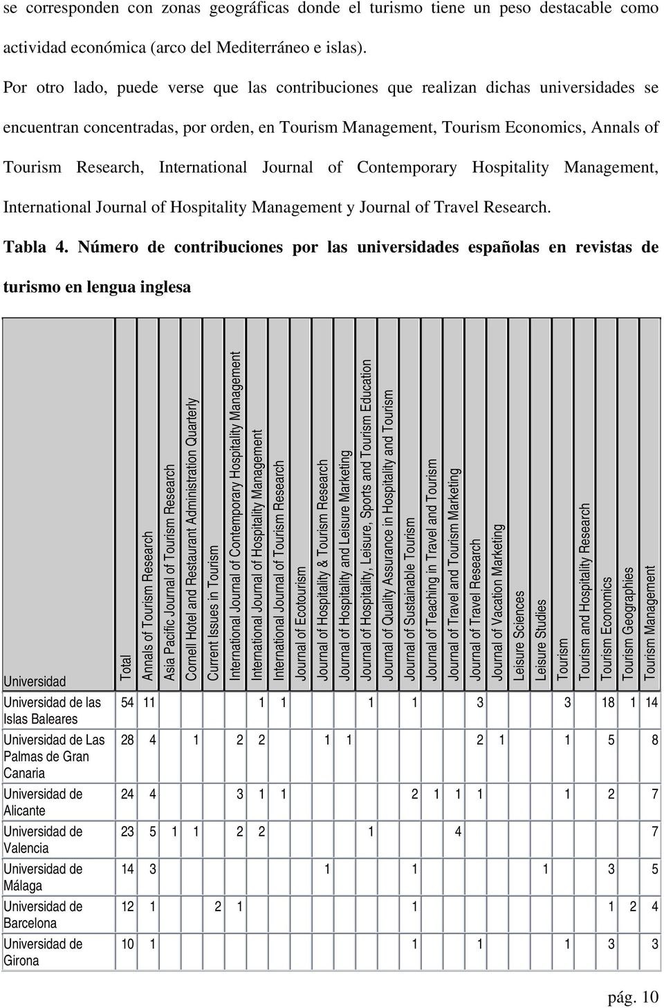 International Journal of Contemporary Hospitality Management, International Journal of Hospitality Management y Journal of Travel Research. Tabla 4.