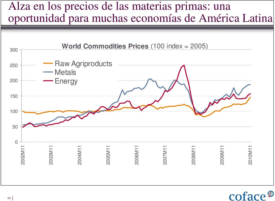 Prices (100 index = 2005) Raw Agriproducts Metals Energy 150 100 50