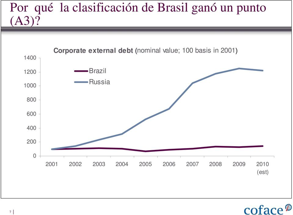 100 basis in 2001) Brazil Russia 800 600 400 200 0
