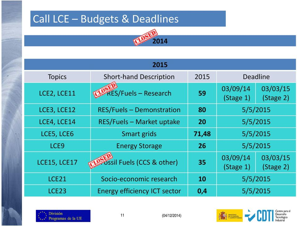 grids 71,48 5/5/2015 LCE9 Energy Storage 26 5/5/2015 LCE15, LCE17 Fossil Fuels (CCS & other) 35 03/09/14 (Stage 1) LCE21 Socio