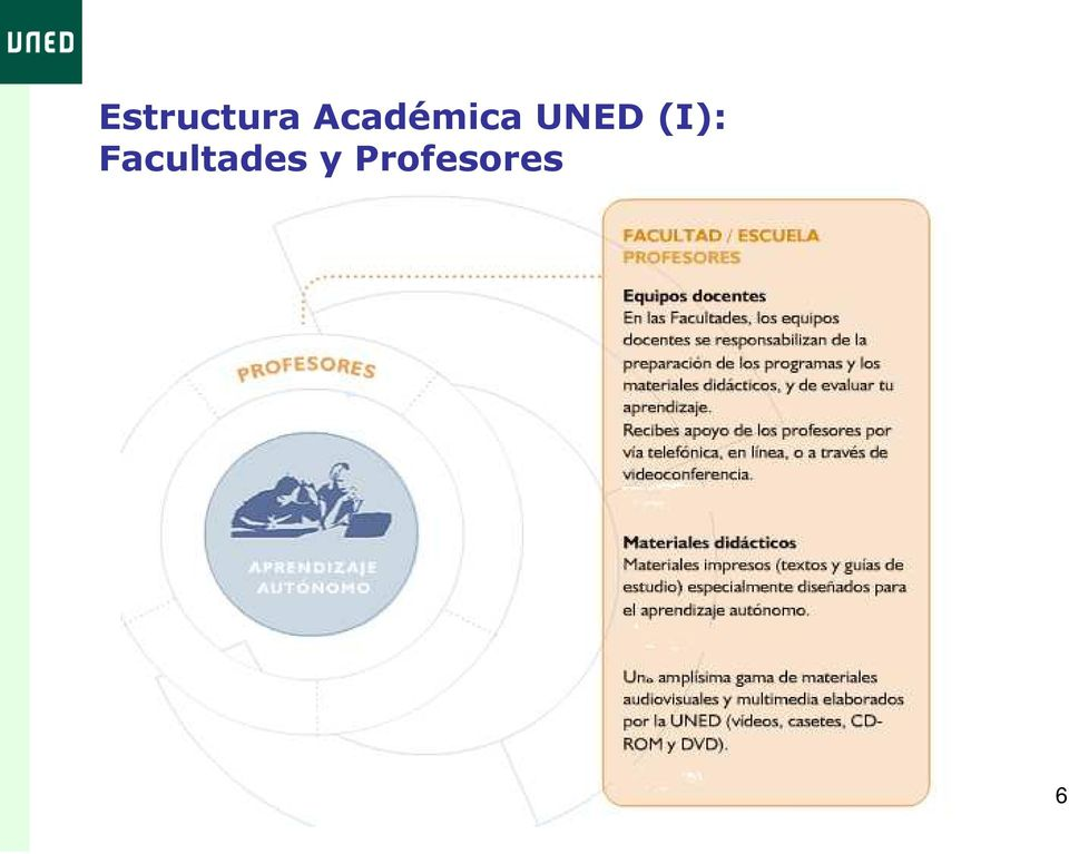 UNED (I):
