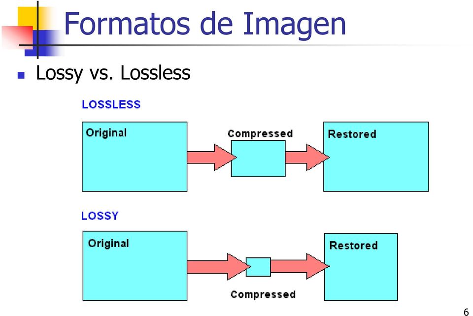Lossy vs.