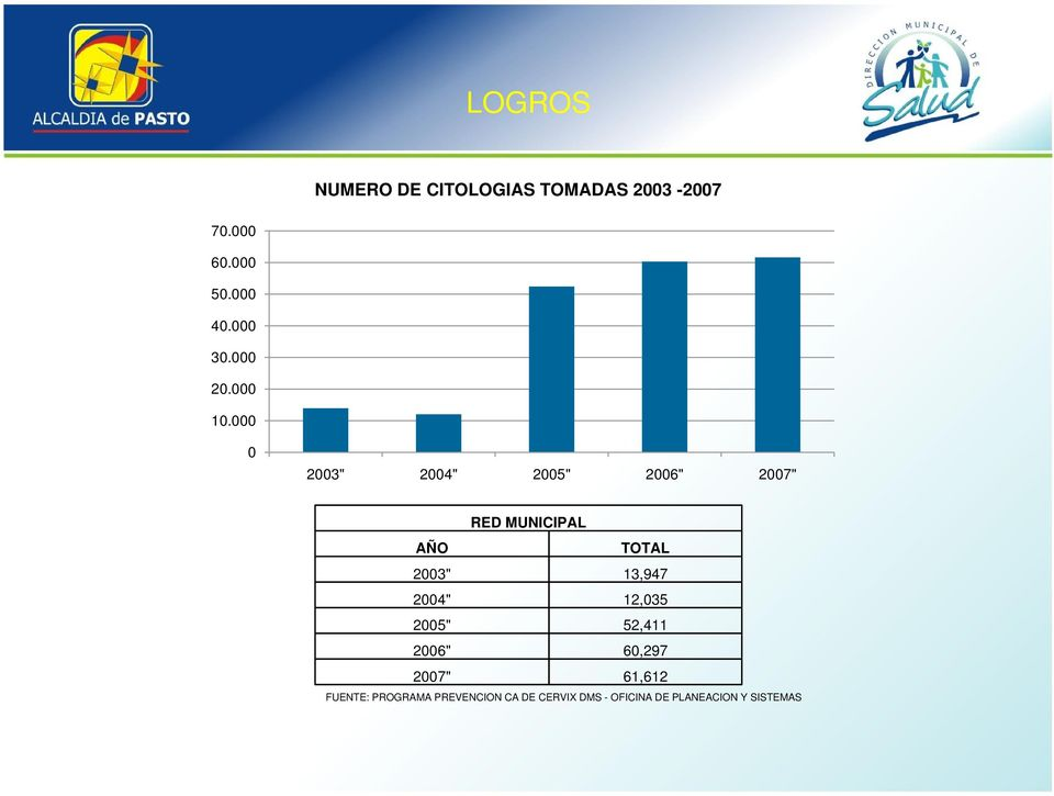 "000 0 2003"" 2004"" 2005"" 2006"" 2007"" AÑO RED MUNICIPAL TOTAL 2003"" 13,947"