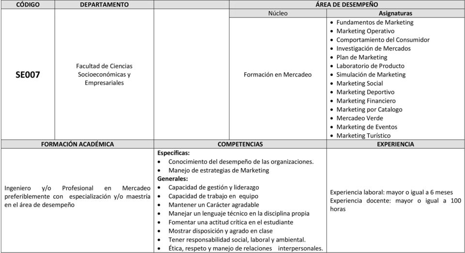Manejo de estrategias de Marketing Ingeniero y/o Profesional en Mercadeo preferiblemente con especialización y/o maestría en el área de desempeño Capacidad de gestión y liderazgo Capacidad de trabajo