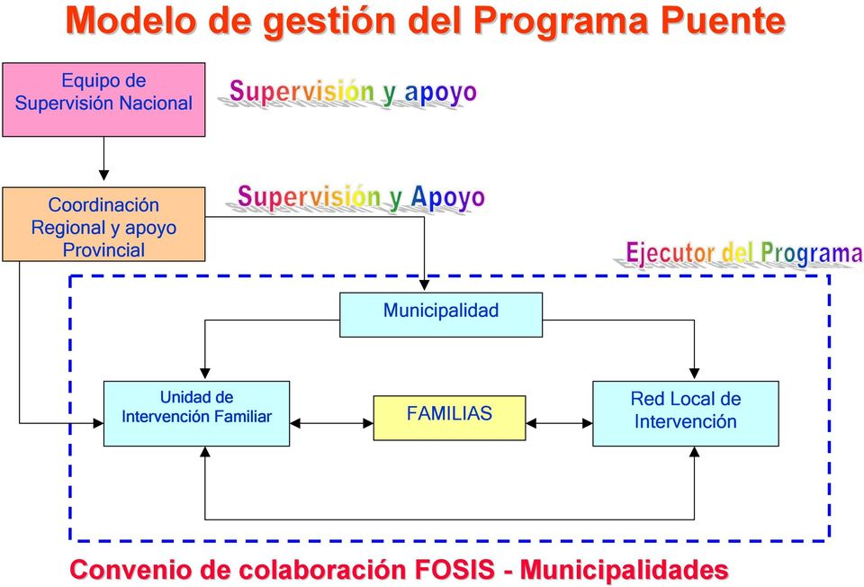 Municipalidad Unidad de Intervención Familiar FAMILIAS Red