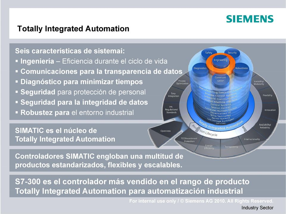 industrial SIMATIC es el núcleo de y Integrated g Automation Totally Controladores SIMATIC engloban una multitud de productos estandarizados,
